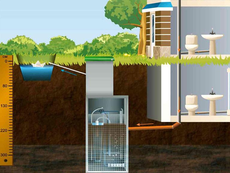 Схема работы очистного сооружения